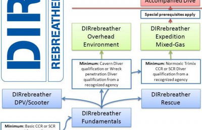 DIRrebreather Workshop Flowchart