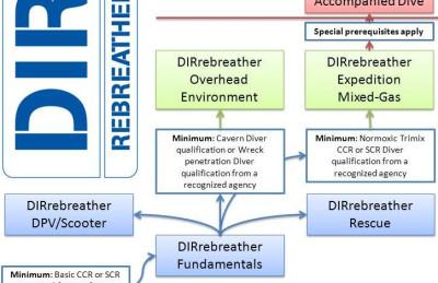 DIRrebreather Workshop Flowchart